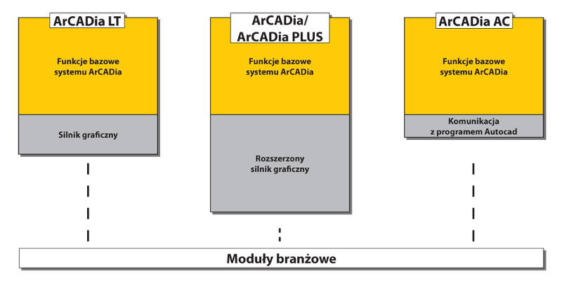 System ArCADia